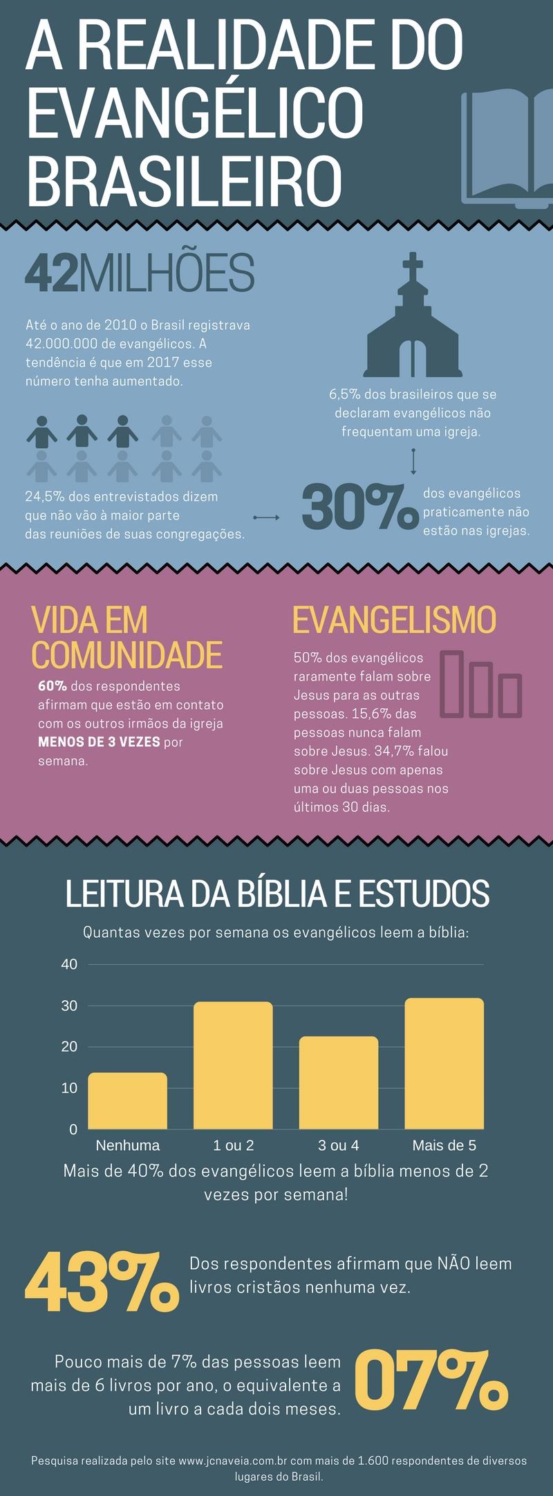 Infográfico - A realidade do evangélico brasileiro